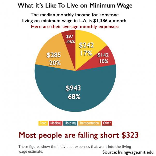 minimum wage is the bare minimum essay
